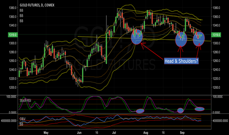 GC1!: Gold - Long on Potential Head and Shoulders