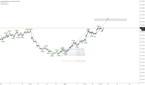 AUDUSD: W5 to end soon