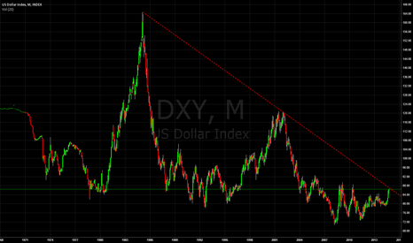 DXY: The chart everyone is talking about