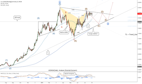 USDNOK: USDNOK(Daily). Analysis (Potential Scenario)