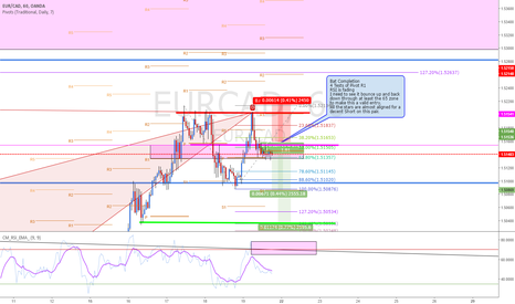 EURCAD: EURCAD Bat  Completion on Daily +