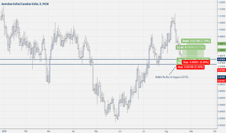 AUDCAD: Aud-Cad Pin Bar
