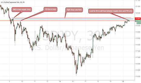 USDJPY: USDJPY looking for short between FTR and Supply Zone