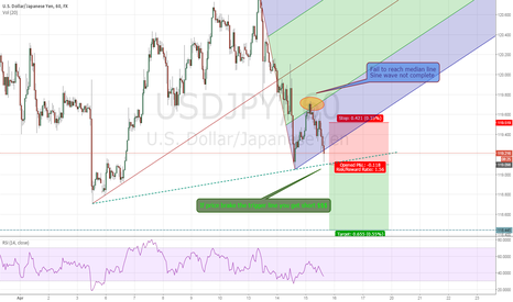 USDJPY: Fail to reach median line make a strong trend +