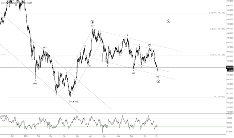 EURJPY: EURJPY: Time for Long?