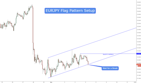 EURJPY: Possible Flag Pattern Play
