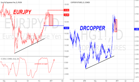 EURJPY: Copper in frontrunning EURJPY