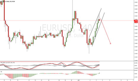 EURUSD: EURUSD Short Trade Idea
