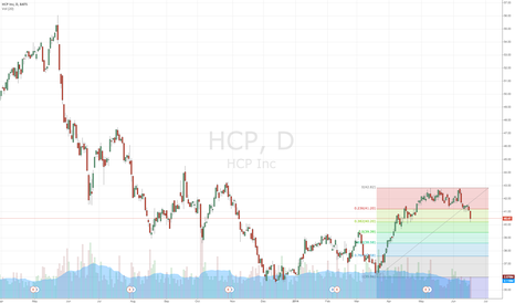 HCP: Buying HCP at $40.25 for further upside and solid dividend