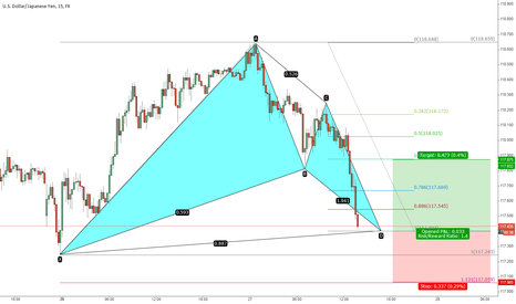 USDJPY: USDJPY  Bullush Bat