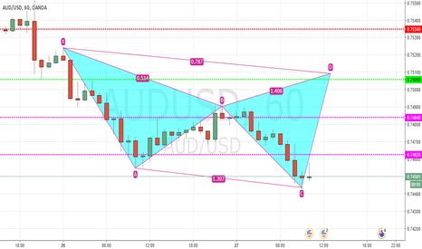 AUDUSD: aud/usd ,sell ,cypher pattern ,1 hr