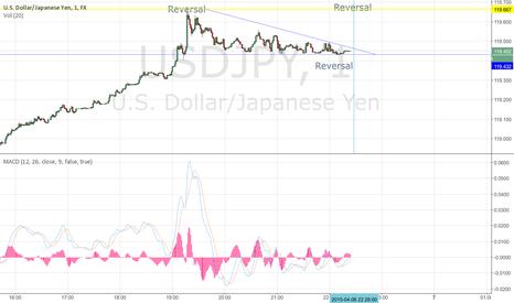 USDJPY:  USD/JPY Falling Wedge