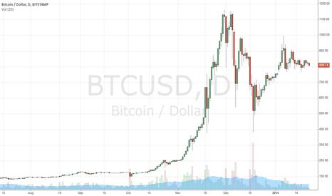 BTCUSD: Bitcoin Trade Diary