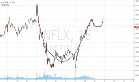 NFLX: Cup