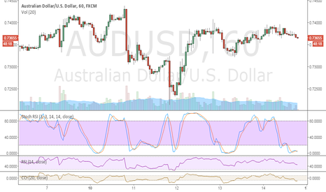 AUDUSD: I HAVE SEE THAT MY TOOLS HAS HIT. SELL NOW!!!
