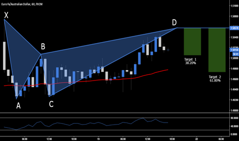 EURAUD: EUR.AUD - Short Opportunity Into Next Week