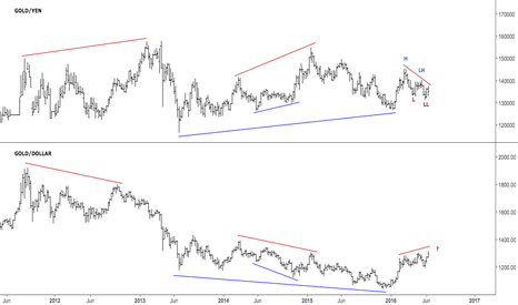 XAUJPY: Gold yen in a downtrend