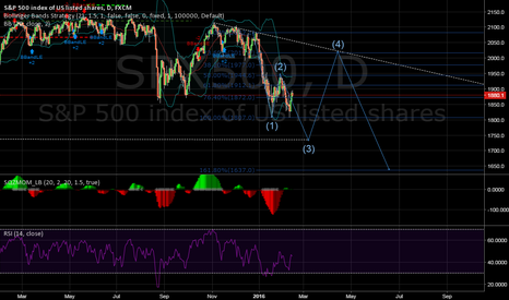 SPX500: SPX500 bull trend for 2-3 weeks