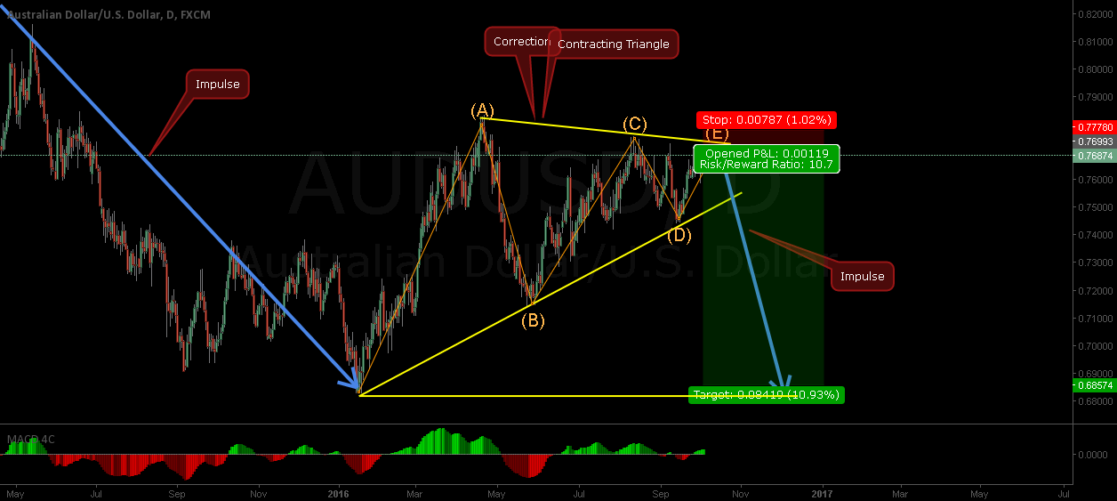 AUDUSD - Nice Risk Reward Short Opportunity