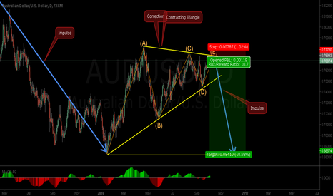 AUDUSD: AUDUSD - Nice Risk Reward Short Opportunity