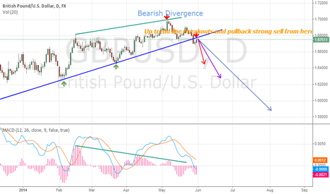 GBPUSD: GBPUSD Daily chart technical analysis. Signal Sell