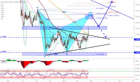 GBPUSD: GBP/USD: Triangle breakout, now @ S/R, continuation to harmonic?