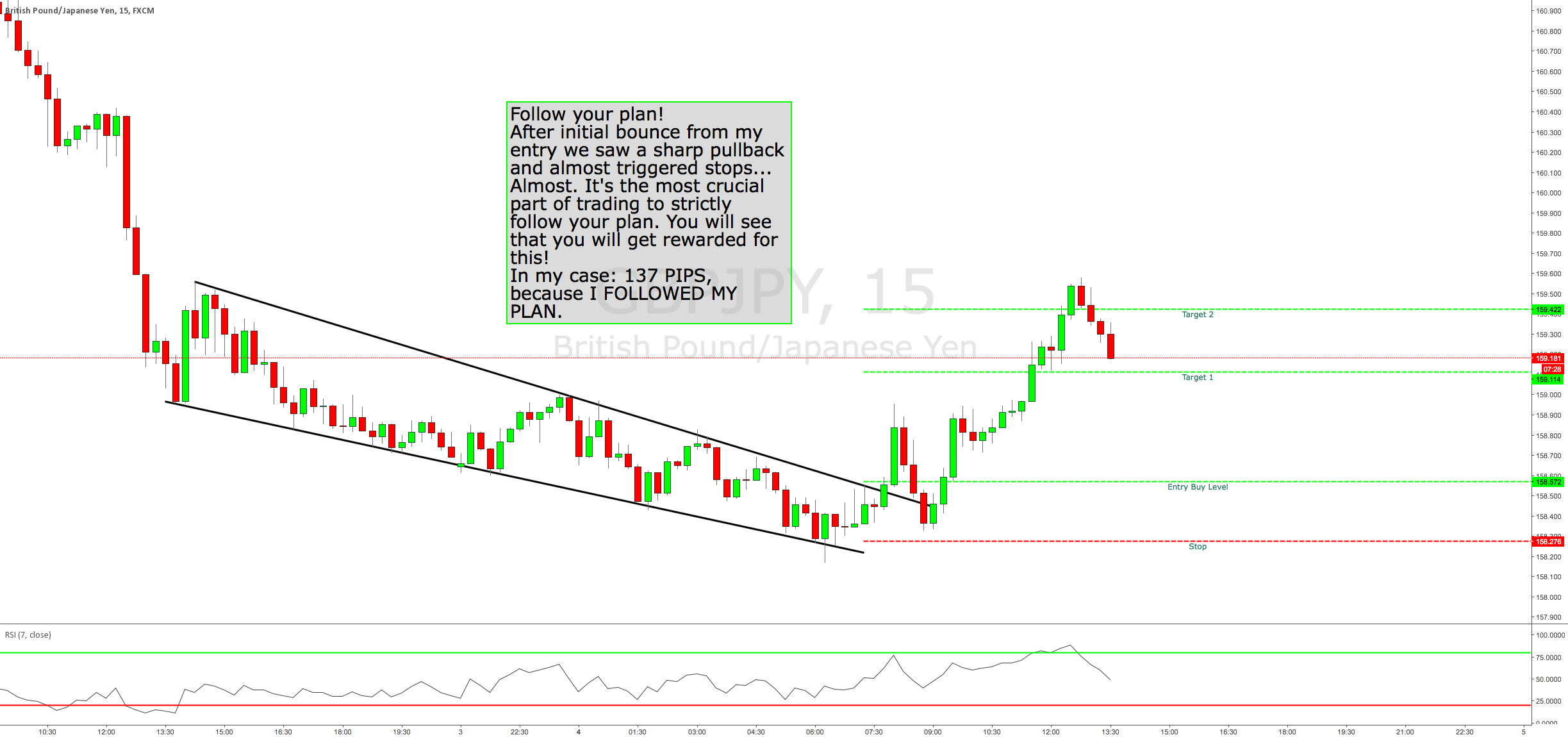 TRADE REVIEW FROM THIS MORNINGS GBPJPY +137 PIPS WINNER