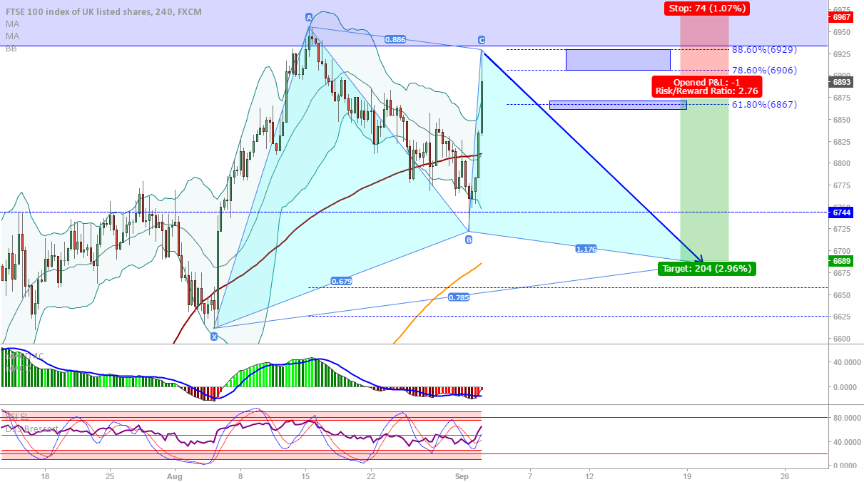 FTSE (UK100): Possible Gartley C leg complete, down for D...