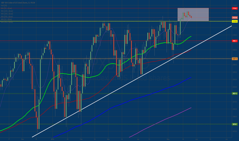 SPX500: S&P 500 Stalling at ATH