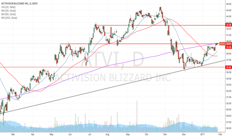 ATVI: Room above the 200ma