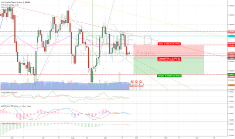 USDCHF: WWL USDCHF Short off break in resistance to follow trend