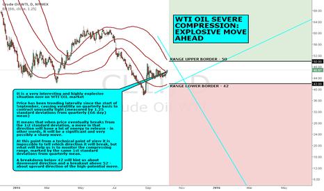 CL1!: MACRO VIEW: WTI OIL SEVERE COMPRESSION: EXPLOSIVE MOVE AHEAD