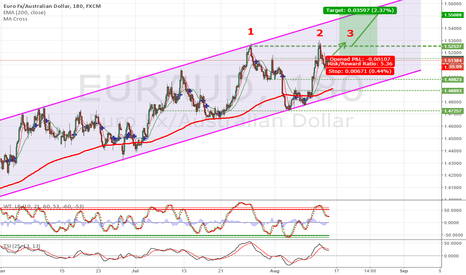 EURAUD: 1-2-3 breaks the resistance in a bullish channel