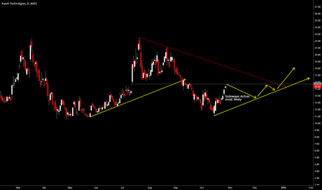 KNDI: KNDI  some sideways action most likely now