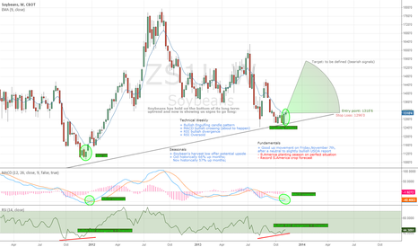 ZS1!: Soybean's harvest low offer potential upside