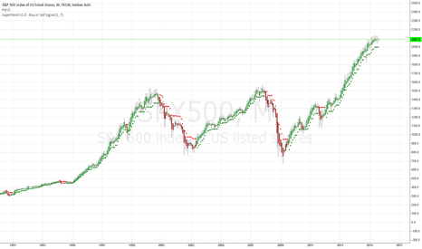 SPX500: long term chart