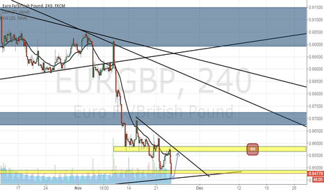 EURGBP: EURGBP : need to be more careful