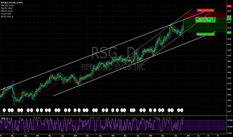 RSG: $RSG