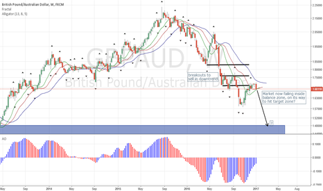 GBPAUD: GBPAUD Picking Up Downtrend Again