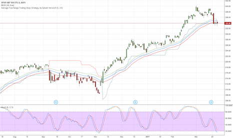 SPY: Long SPY for a short recovery to 240