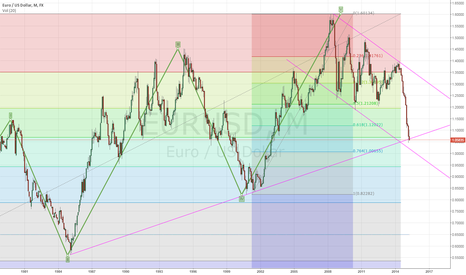 EURUSD: Crunch time for EURUSD monthly.
