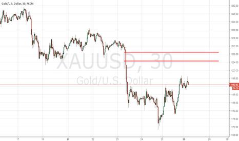 XAUUSD: Gold - Short Term Trade Idea - 11/28/2016