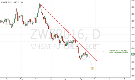 ZWZ2016: CBoT wheat close to a bottom but not there yet