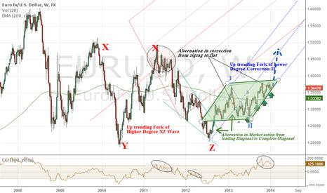 EURUSD: Eurodollar - Diamond Breakout to 1.42-45