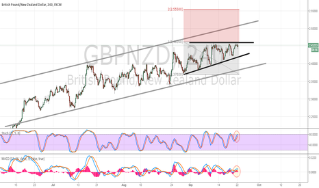 GBPNZD: Long GBP/NZD Breakout in Sight