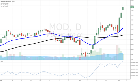 MOD: $MOD our Momentum Letter subs enjoying this run