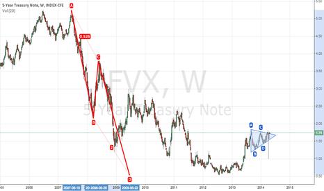 FVX: US 5-year treasury FVX