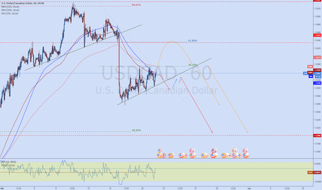 USDCAD: USDCAD - Consolidation and trend condinuation