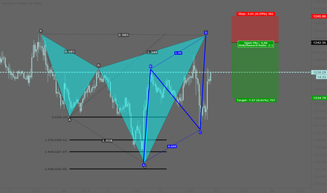 XAUUSD: XAUUSD: Potential ugly bearish cypher pattern