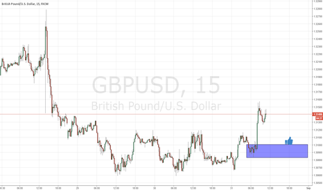 GBPUSD: demand level on gbpusd